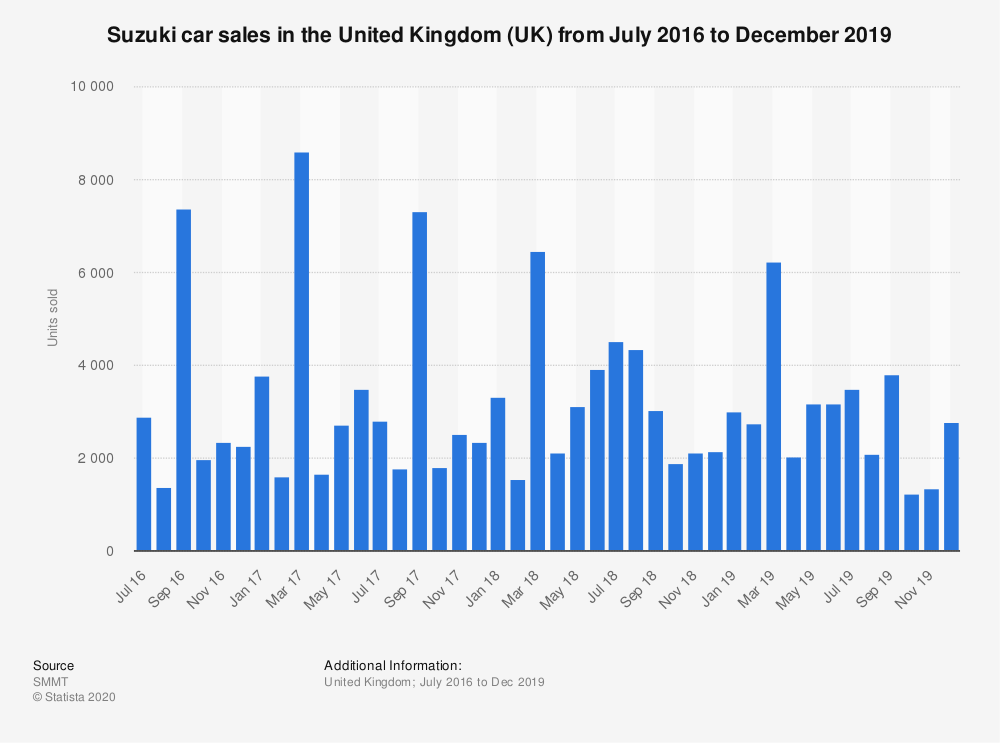 Statistic: Suzuki car sales in the United Kingdom (UK) from July 2016 to December 2019 | Statista