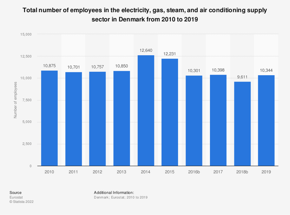 Statistic: Total number of employees in the electricity, gas, steam and air conditioning supply sector in Denmark from 2008 to 2016 | Statista
