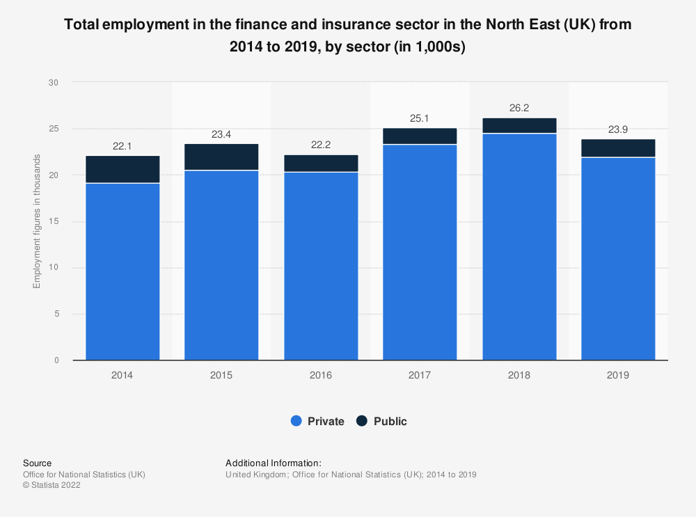 Statistic: Total employment in the finance and insurance sector in the North East (UK) from 2014 to 2017, by sector (in 1,000s) | Statista