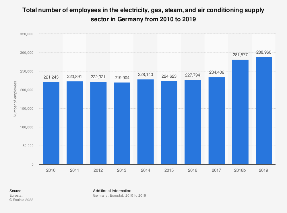 Statistic: Total number of employees in the electricity, gas, steam and air conditioning supplysector in Germany from 2008 to 2016 | Statista