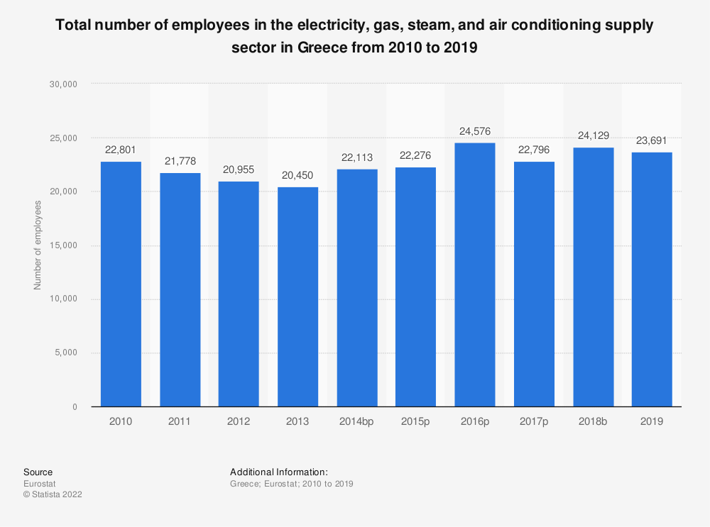 Statistic: Total number of employees in the electricity, gas, steam and air conditioning supply sector in Greece from 2008 to 2016 | Statista