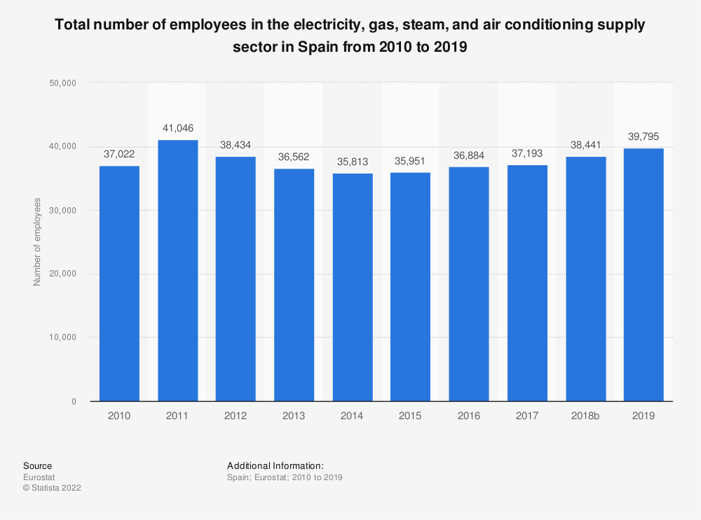 Statistic: Total number of employees in the electricity, gas, steam and air conditioning supplysector in Spain from 2008 to 2016 | Statista