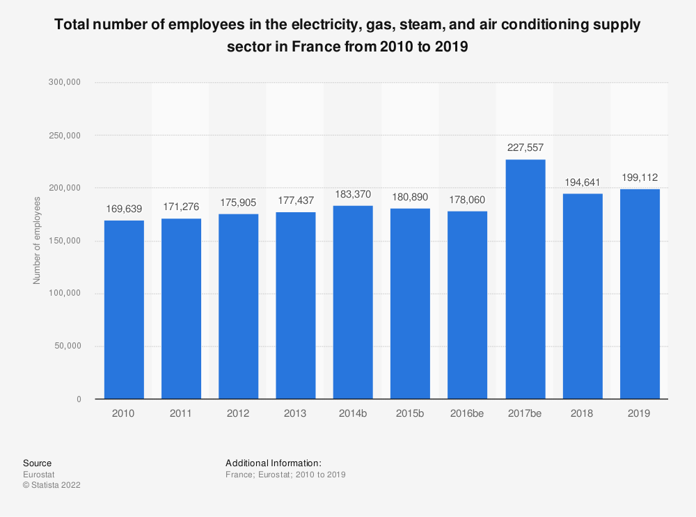 Statistic: Total number of employees in the electricity, gas, steam and air conditioning supplysector in France from 2008 to 2016 | Statista