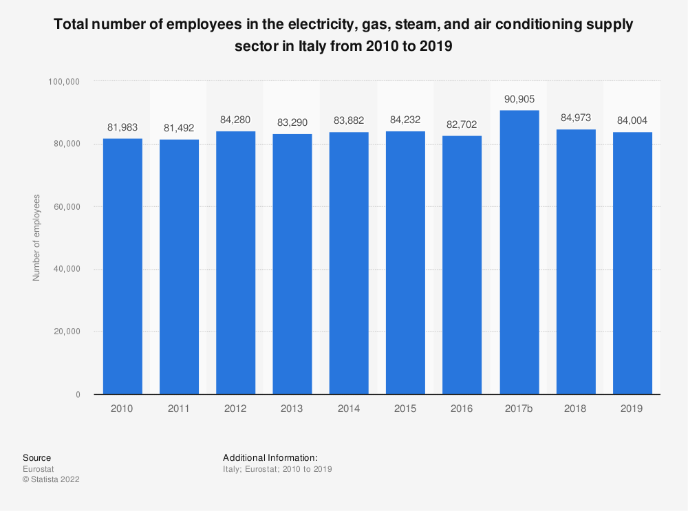 Statistic: Total number of employees in the electricity, gas, steam and air conditioning supplysector in Italy from 2008 to 2016 | Statista
