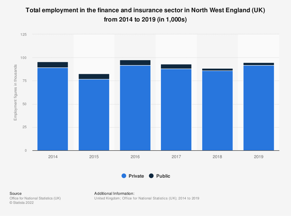 Statistic: Total employment in the finance and insurance sector in North West England (UK) from 2014 to 2018 (in 1,000s) | Statista
