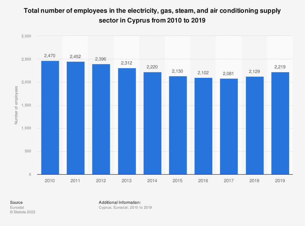 Statistic: Total number of employees in the electricity, gas, steam and air conditioning supplysector in Cyprus from 2008 to 2016 | Statista