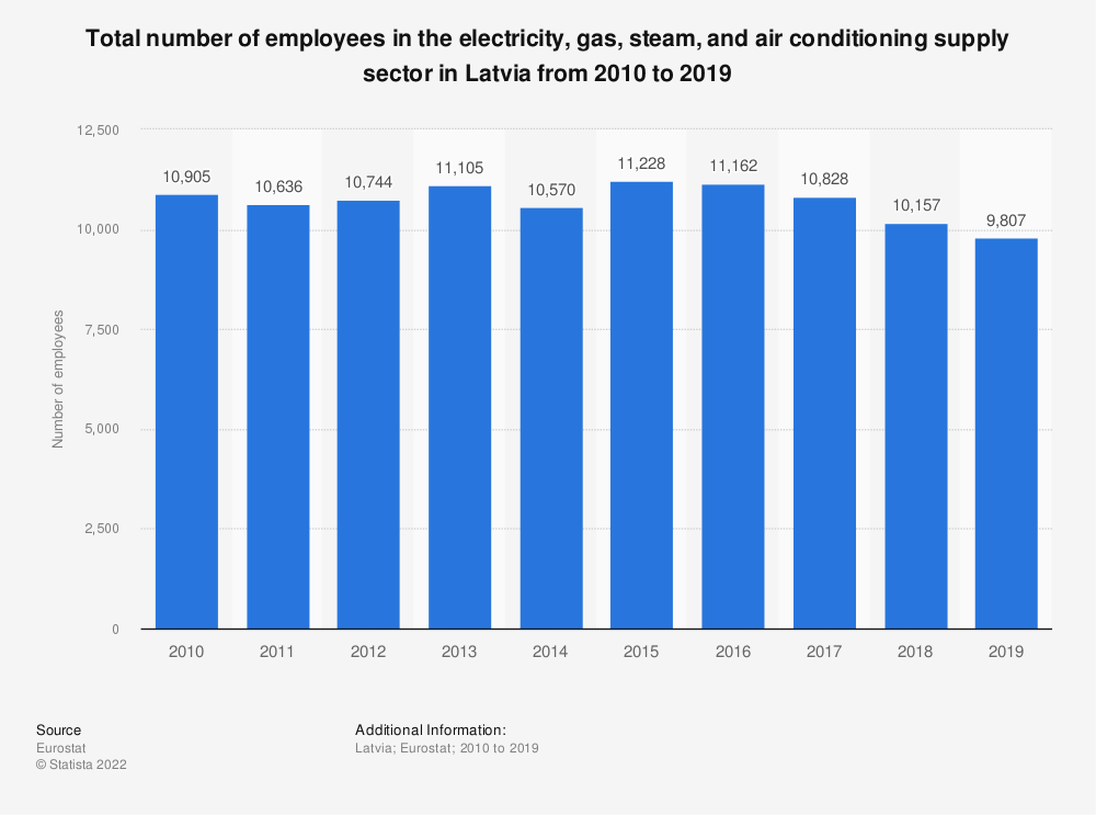 Statistic: Total number of employees in the electricity, gas, steam and air conditioning supplysector in Latvia from 2008 to 2016 | Statista
