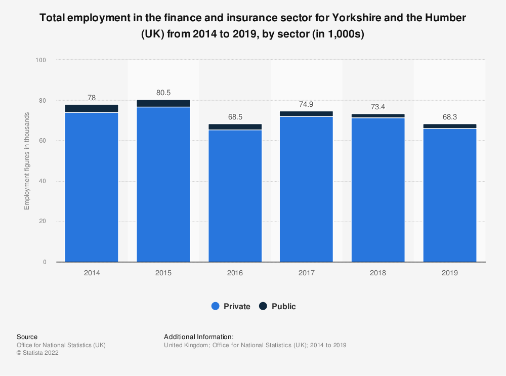 Statistic: Total employment in the finance and insurance sector for Yorkshire and the Humber (UK) from 2014 to 2019, by sector (in 1,000s) | Statista