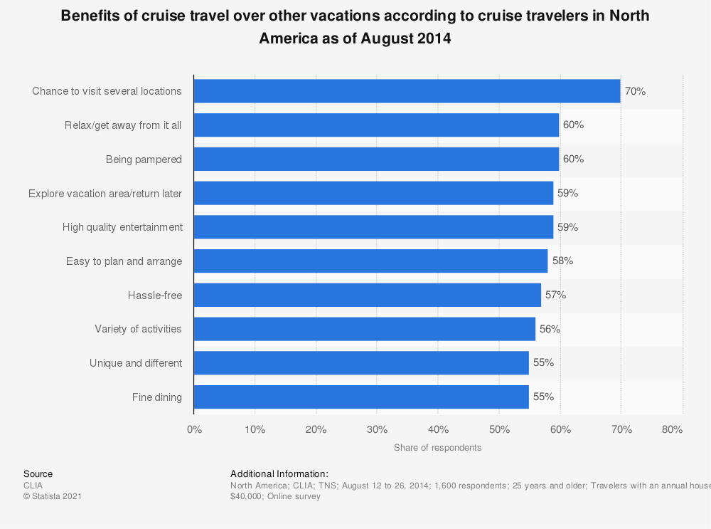 Statistic: Benefits of cruise travel over other vacations according to cruise travelers in North America as of August 2014 | Statista