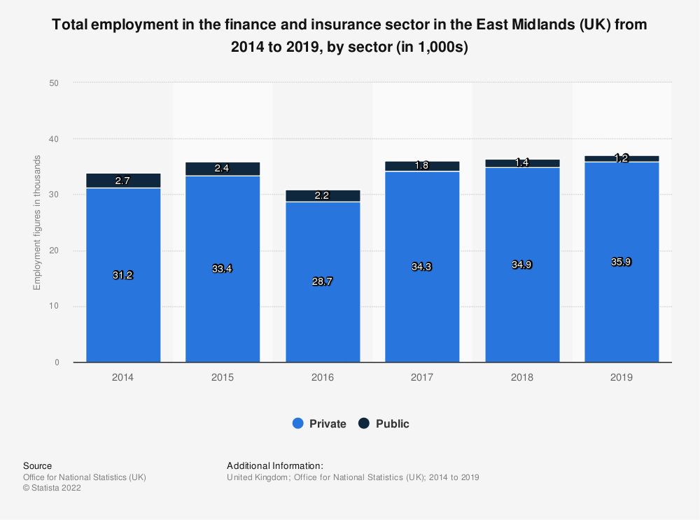 Statistic: Total employment in the finance and insurance sector in the East Midlands (UK) from 2014 to 2018, by sector (in 1,000s) | Statista