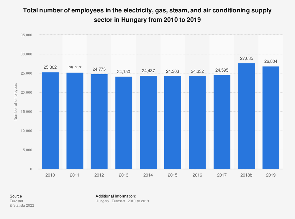 Statistic: Total number of employees in the electricity, gas, steam and air conditioning supplysector in Hungary from 2008 to 2016 | Statista