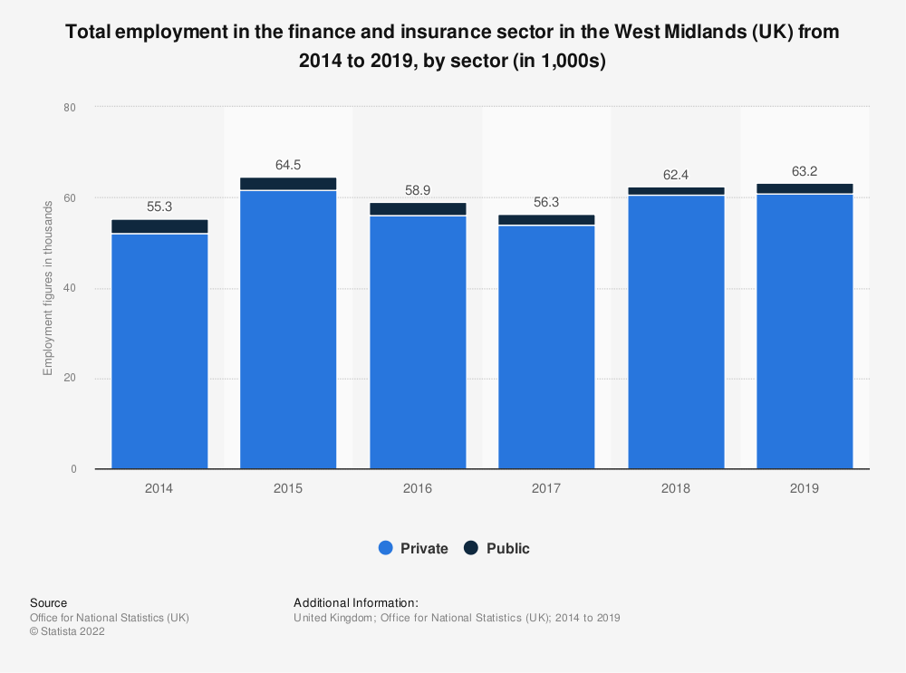 Statistic: Total employment in the finance and insurance sector in the West Midlands (UK) from 2014 to 2018, by sector (in 1,000s) | Statista