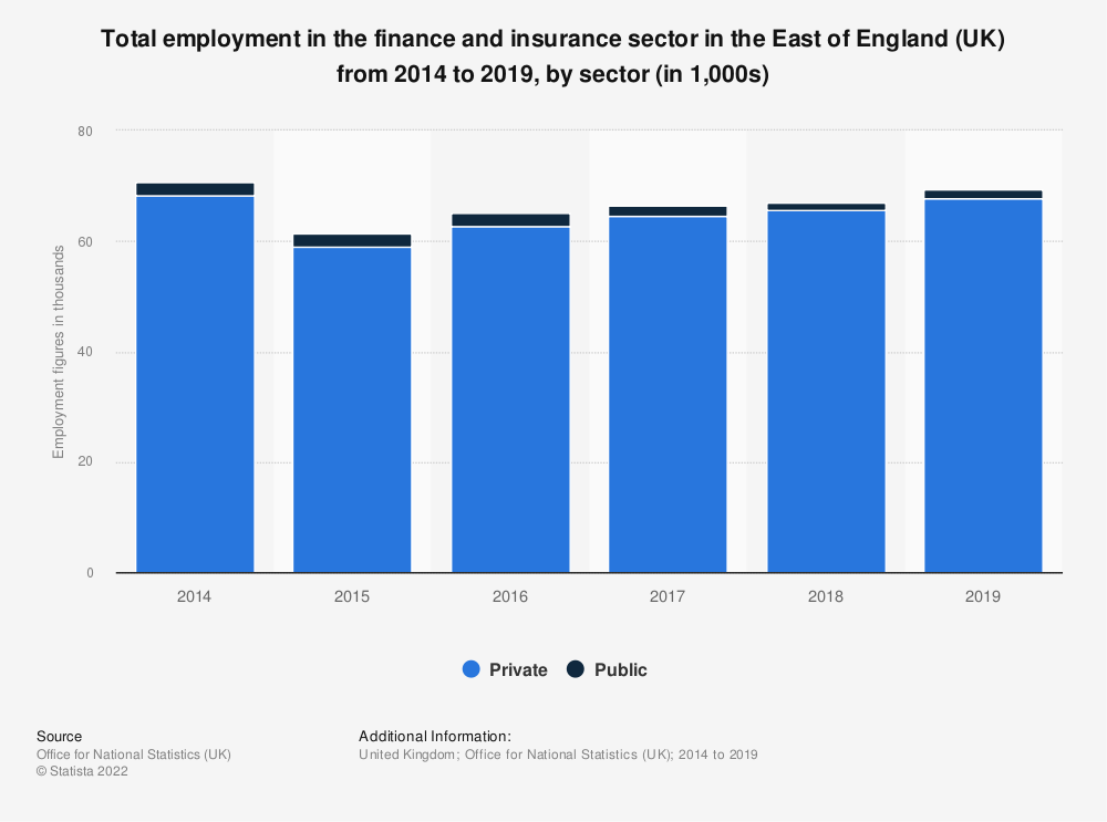 Statistic: Total employment in the finance and insurance sector in the East of England (UK) from 2014 to 2019, by sector (in 1,000s) | Statista