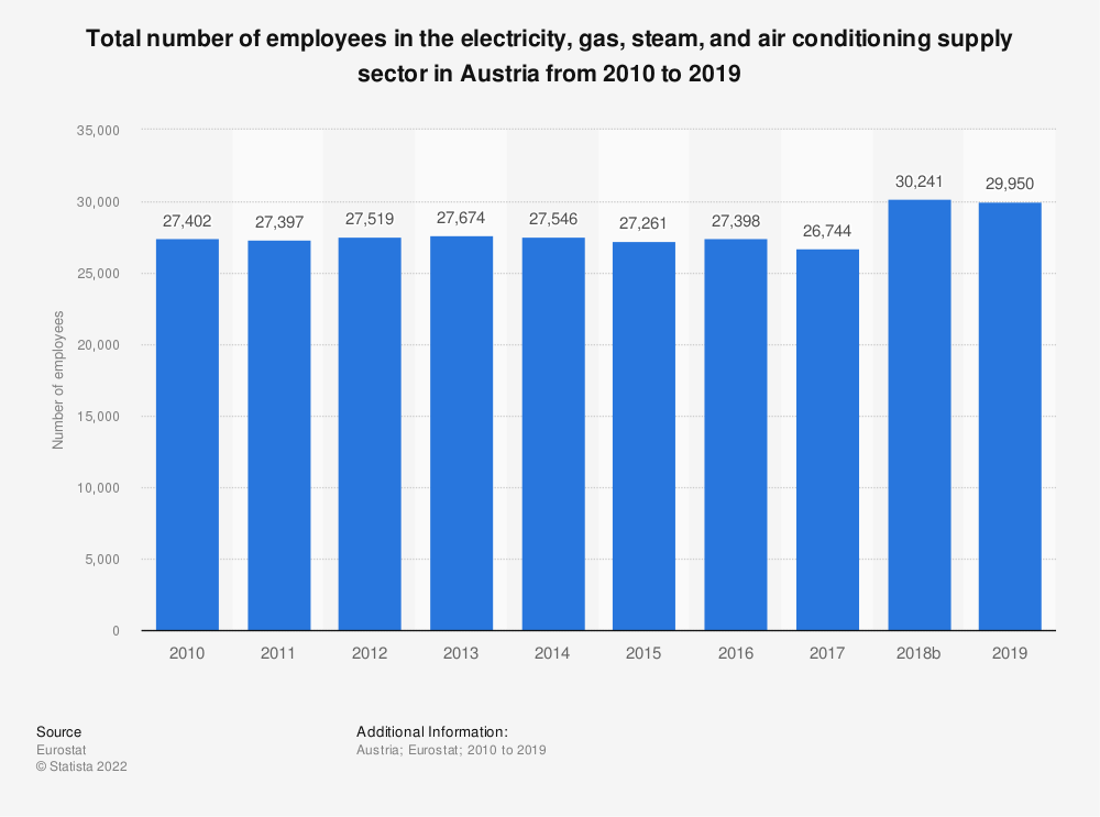 Statistic: Total number of employees in the electricity, gas, steam and air conditioning supply sector in Austria from 2008 to 2016 | Statista