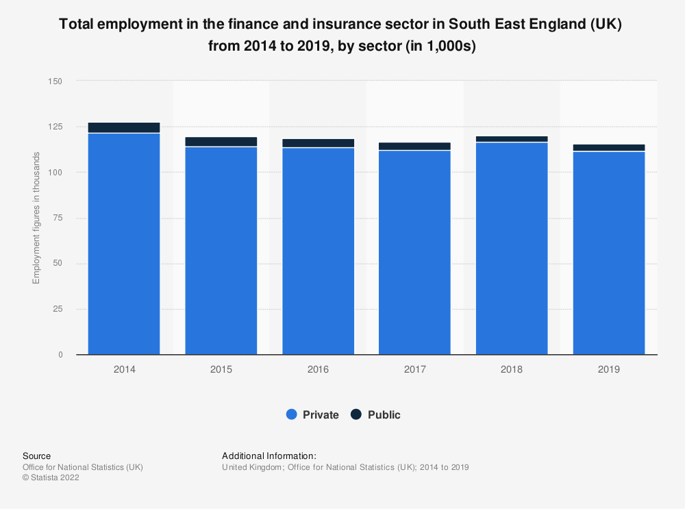 Statistic: Total employment in the finance and insurance sector in South East England (UK)  from 2014 to 2019, by sector (in 1,000s) | Statista