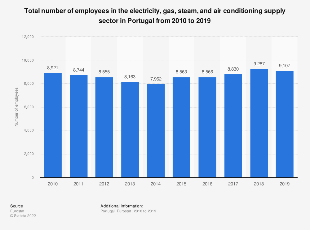 Statistic: Total number of employees in the electricity, gas, steam and air conditioning supplysector in Portugal from 2008 to 2016 | Statista