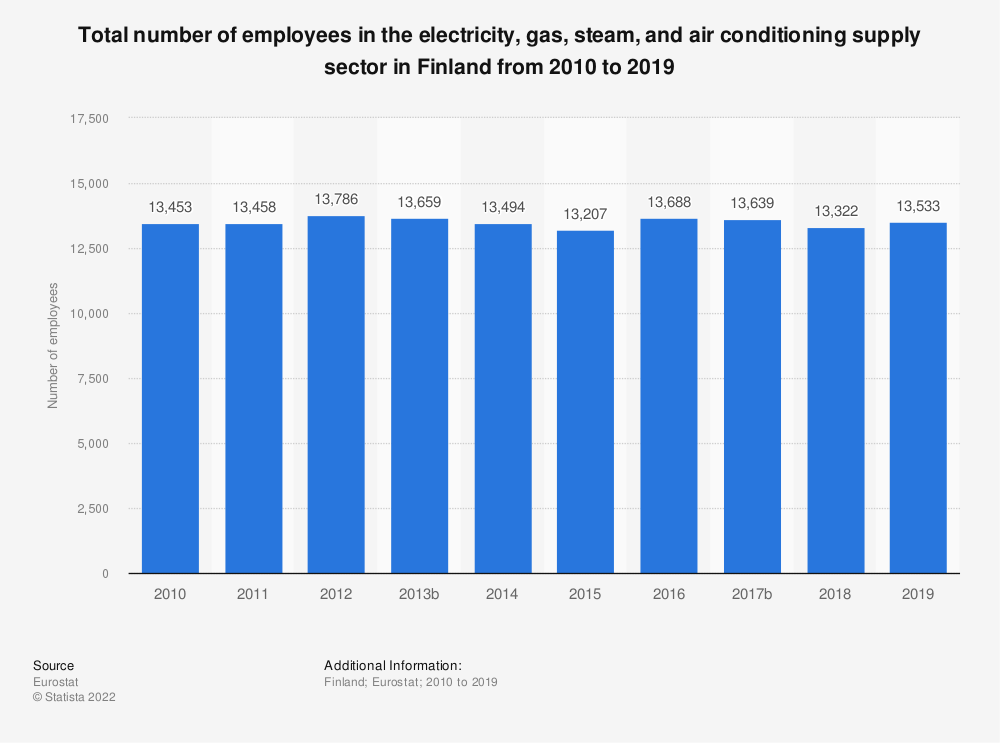 Statistic: Total number of employees in the electricity, gas, steam and air conditioning supplysector in Finland from 2008 to 2016 | Statista