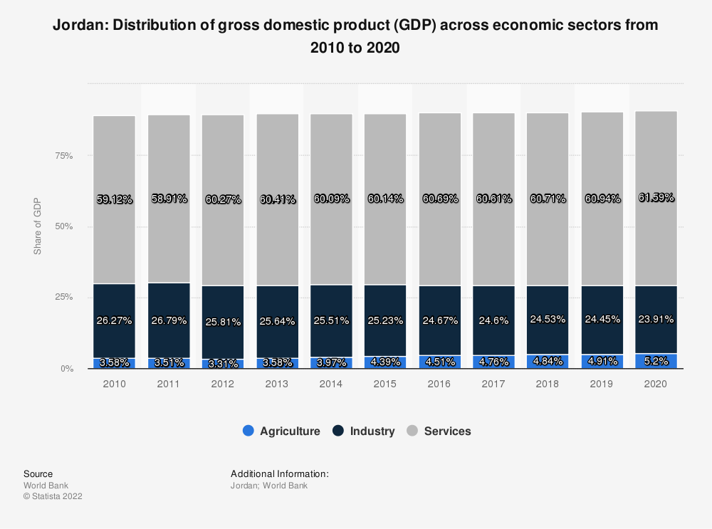Statistic: Jordan: Distribution of gross domestic product (GDP) across economic sectors from 2008 to 2018 | Statista