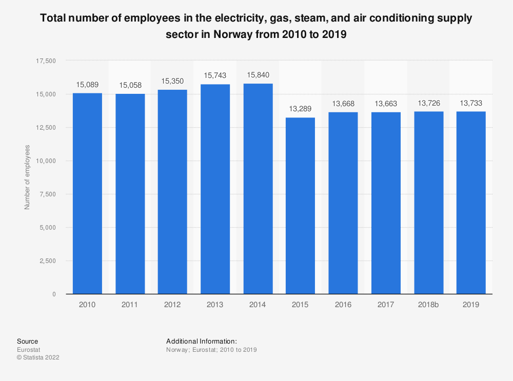 Statistic: Total number of employees in the electricity, gas, steam and air conditioning supply sector in Norway from 2008 to 2016 | Statista