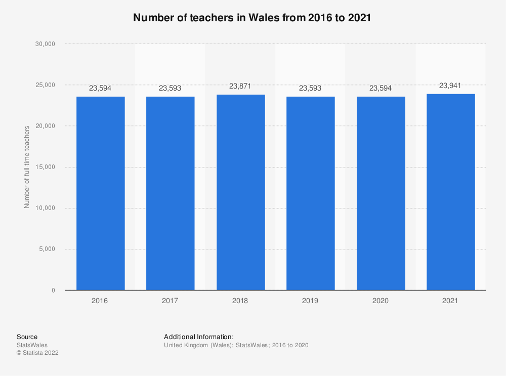 Statistic: Number of full-time secondary school teachers* in Northern Ireland from 2004/2005 to 2016/2017* | Statista