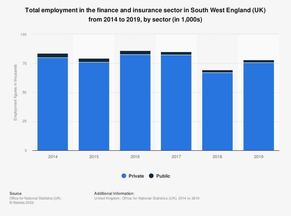 Statistic: Total employment in the finance and insurance sector in South West England (UK) from 2014 to 2017, by sector (in 1,000s) | Statista