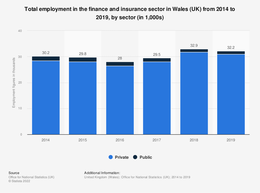 Statistic: Total employment in the finance and insurance sector in Wales (UK) from 2014 to 2017, by sector (in 1,000s) | Statista