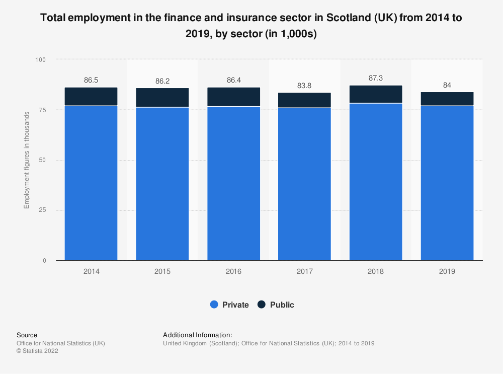 Statistic: Total employment in the finance and insurance sector in Scotland (UK) from 2014 to 2019, by sector (in 1,000s) | Statista