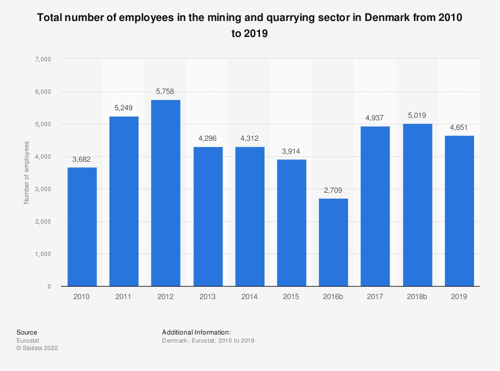 Statistic: Total number of employees in the mining and quarrying sector in Denmark from 2008 to 2016 | Statista