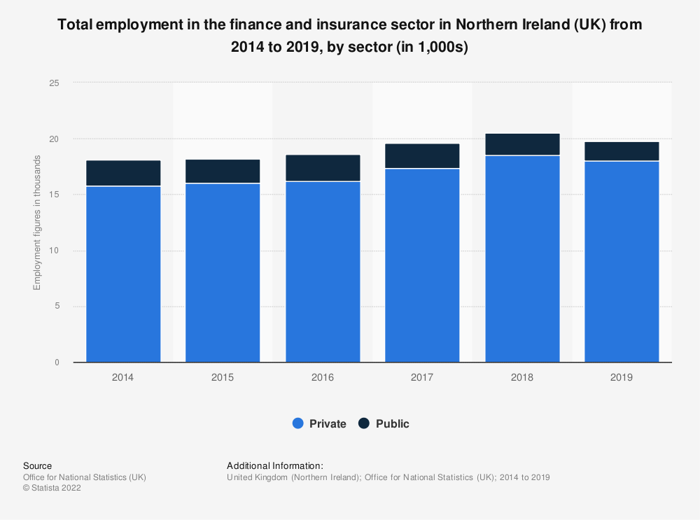 Statistic: Total employment in the finance and insurance sector in Northern Ireland (UK) from 2014 to 2018, by sector (in 1,000s) | Statista