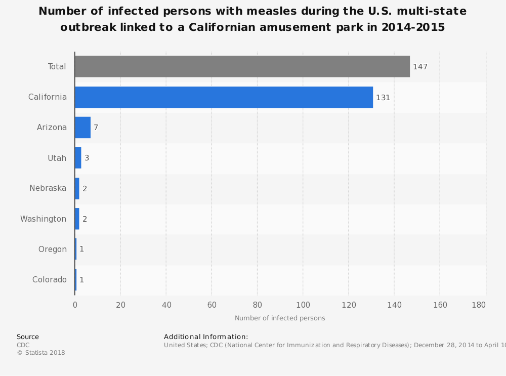 Statistic: Number of infected persons with measles during the U.S. multi-state outbreak linked to a Californian amusement park in 2014-2015 | Statista