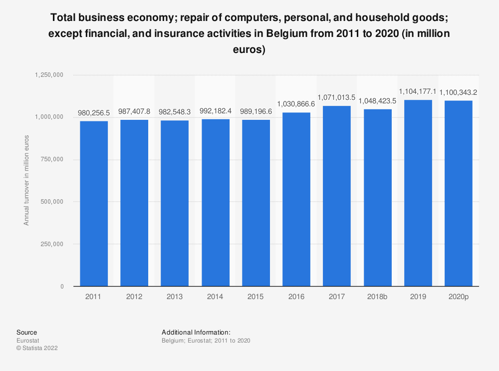 Statistic: Total business economy; repair of computers, personal and household goods; except financial and insurance activities in Belgium from 2008 to 2017 (in million euros) | Statista