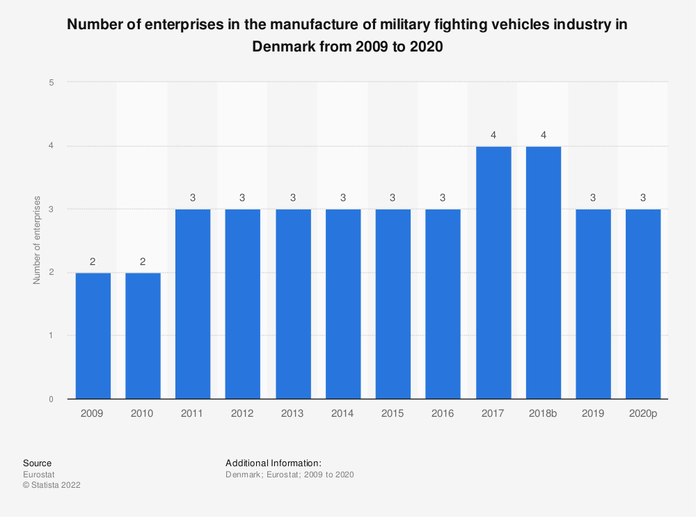 Statistic: Number of enterprises in the manufacture of military fighting vehicles industry in Denmark from 2008 to 2015 | Statista