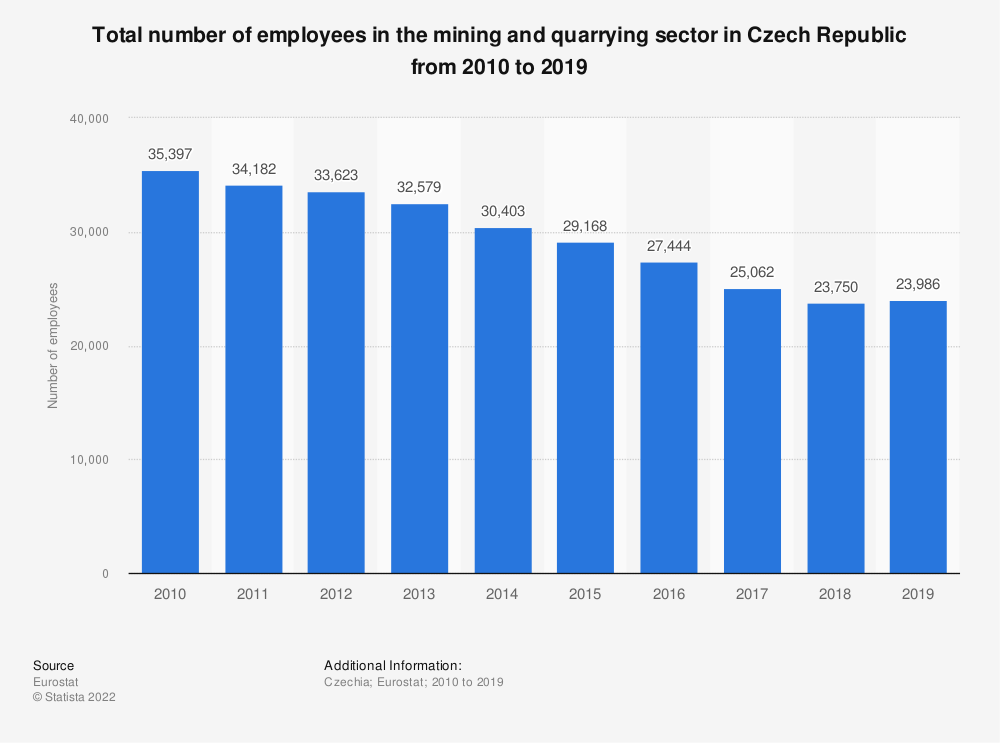 Statistic: Total number of employees in the mining andquarrying sector in Czech Republic from 2008 to 2016 | Statista