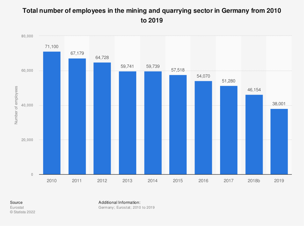 Statistic: Total number of employees in the mining and quarrying sector in Germany from 2008 to 2016 | Statista