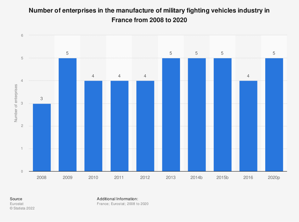 Statistic: Number of enterprises in the manufacture of military fighting vehicles industry in France from 2008 to 2016 | Statista