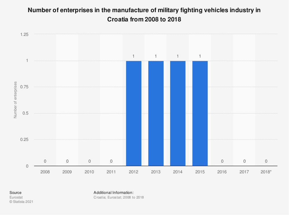 Statistic: Number of enterprises in the manufacture of military fighting vehicles industry in Croatia from 2008 to 2015   Statista