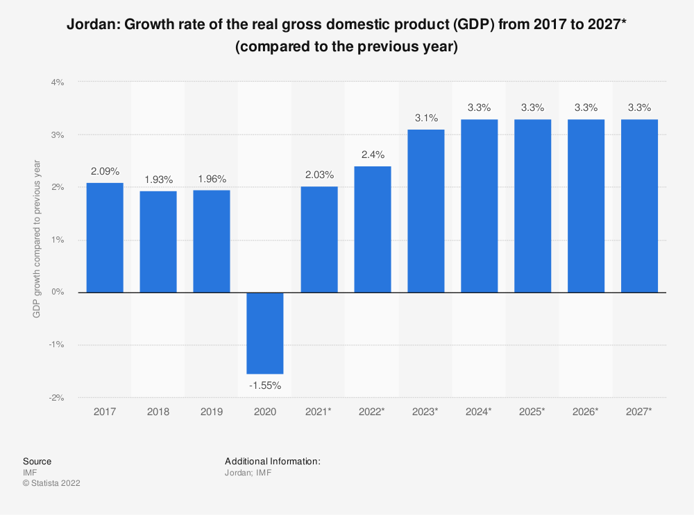 Statistic: Jordan: Growth rate of the real gross domestic product (GDP) from 2015 to 2025* (compared to the previous year) | Statista