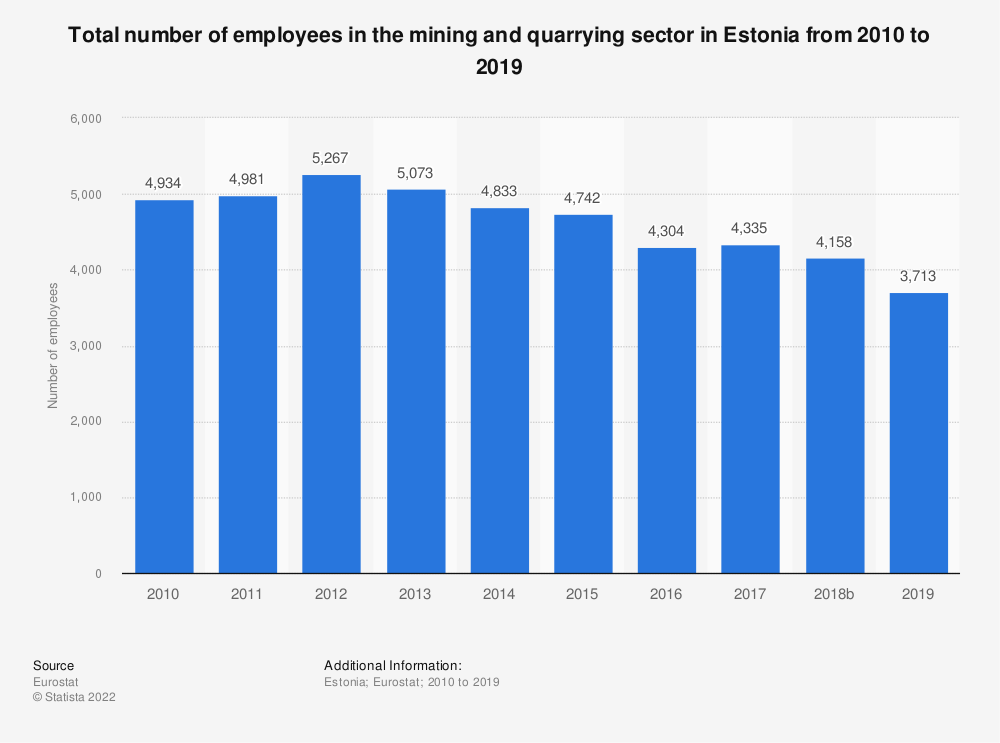 Statistic: Total number of employees in the mining and quarrying sector in Estonia from 2008 to 2016 | Statista