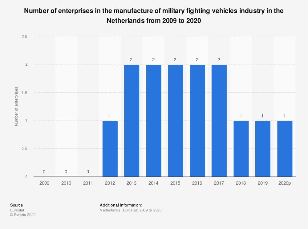 Statistic: Number of enterprises in the manufacture of military fighting vehicles industry in the Netherlands from 2008 to 2015 | Statista