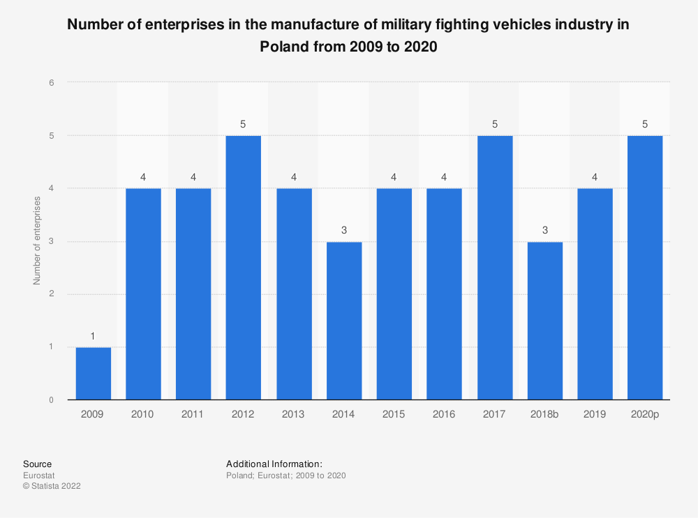 Statistic: Number of enterprises in the manufacture of military fighting vehicles industry in Poland from 2008 to 2015 | Statista