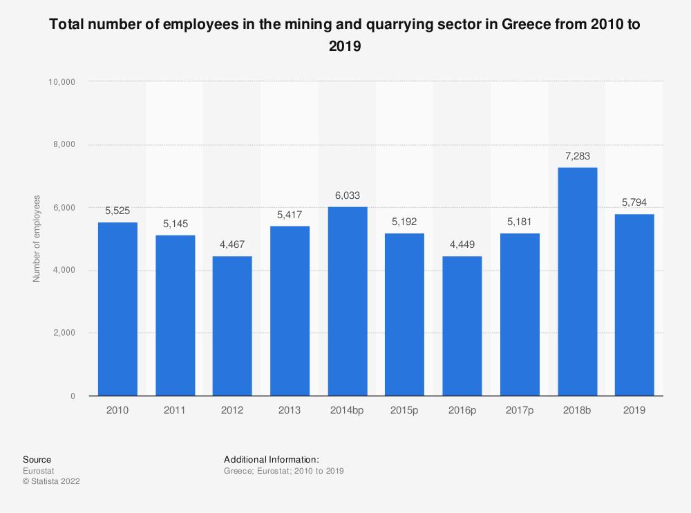 Statistic: Total number of employees in the mining and quarrying sector in Greece from 2008 to 2016 | Statista