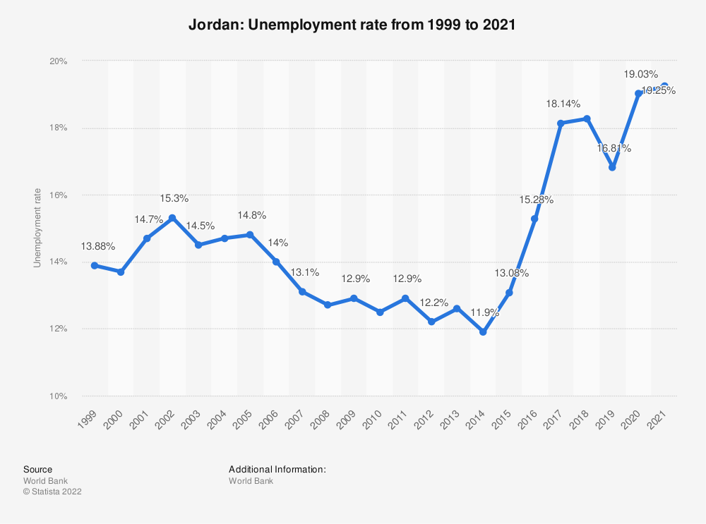 Statistic: Jordan: Unemployment rate from 1998 to 2018 | Statista