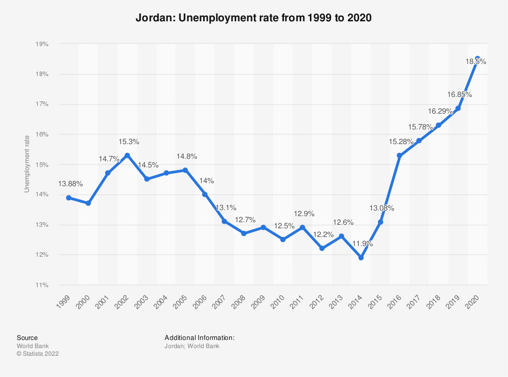 Statistic: Jordan: Unemployment rate from 1999 to 2020 | Statista