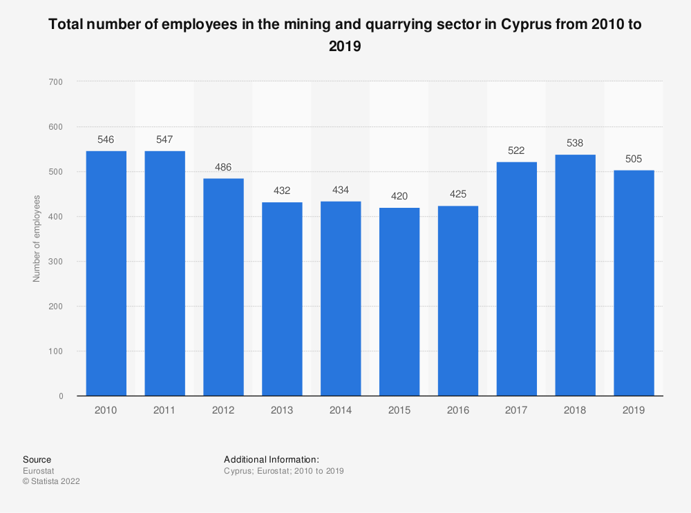 Statistic: Total number of employees in the mining and quarrying sector in Cyprus from 2008 to 2016 | Statista