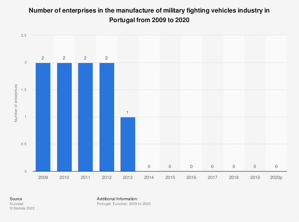 Statistic: Number of enterprises in the manufacture of military fighting vehicles industry in Portugal from 2008 to 2015 | Statista