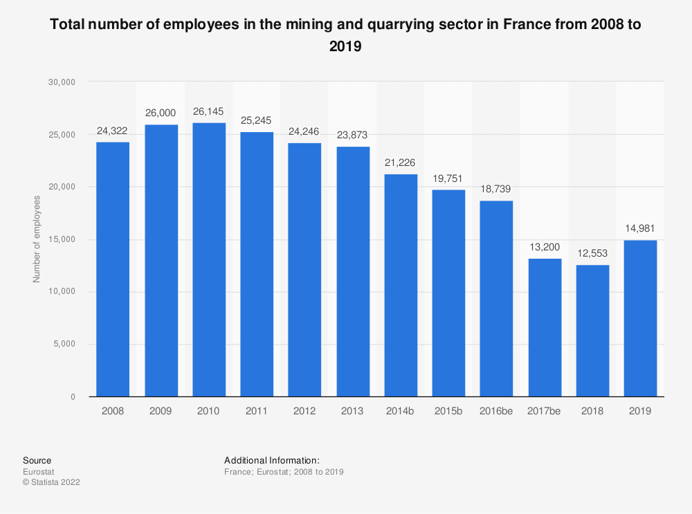 Statistic: Total number of employees in the mining and quarrying sector in France from 2008 to 2017 | Statista