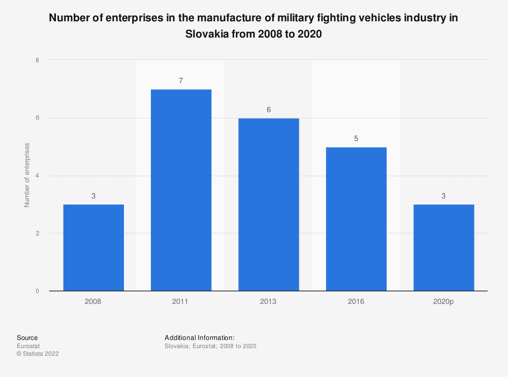 Statistic: Number of enterprises in the manufacture of military fighting vehicles industry in Slovakia from 2008 to 2013 | Statista