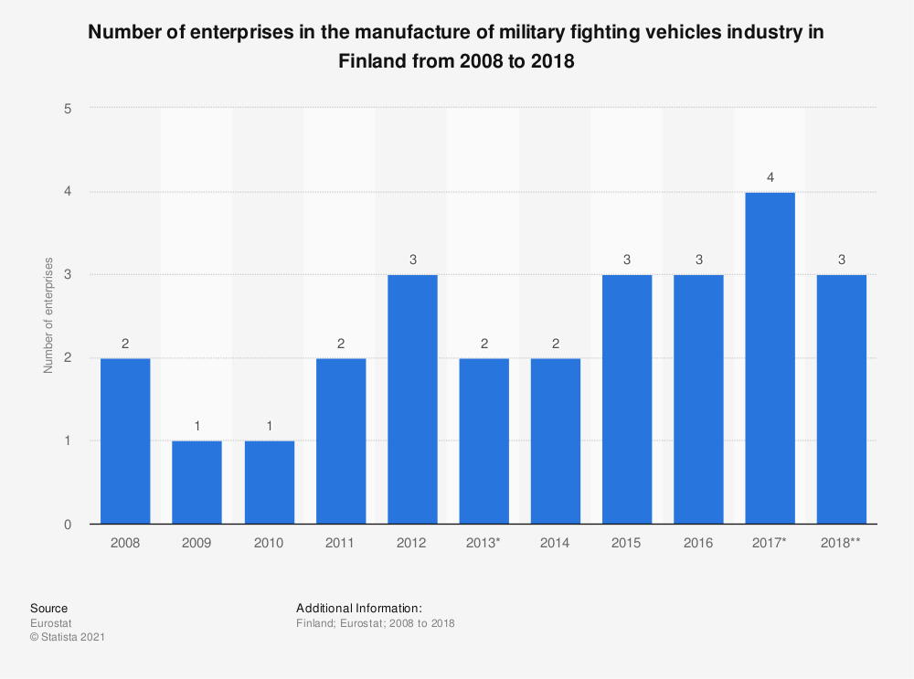 Statistic: Number of enterprises in the manufacture of military fighting vehicles industry in Finland from 2008 to 2015 | Statista