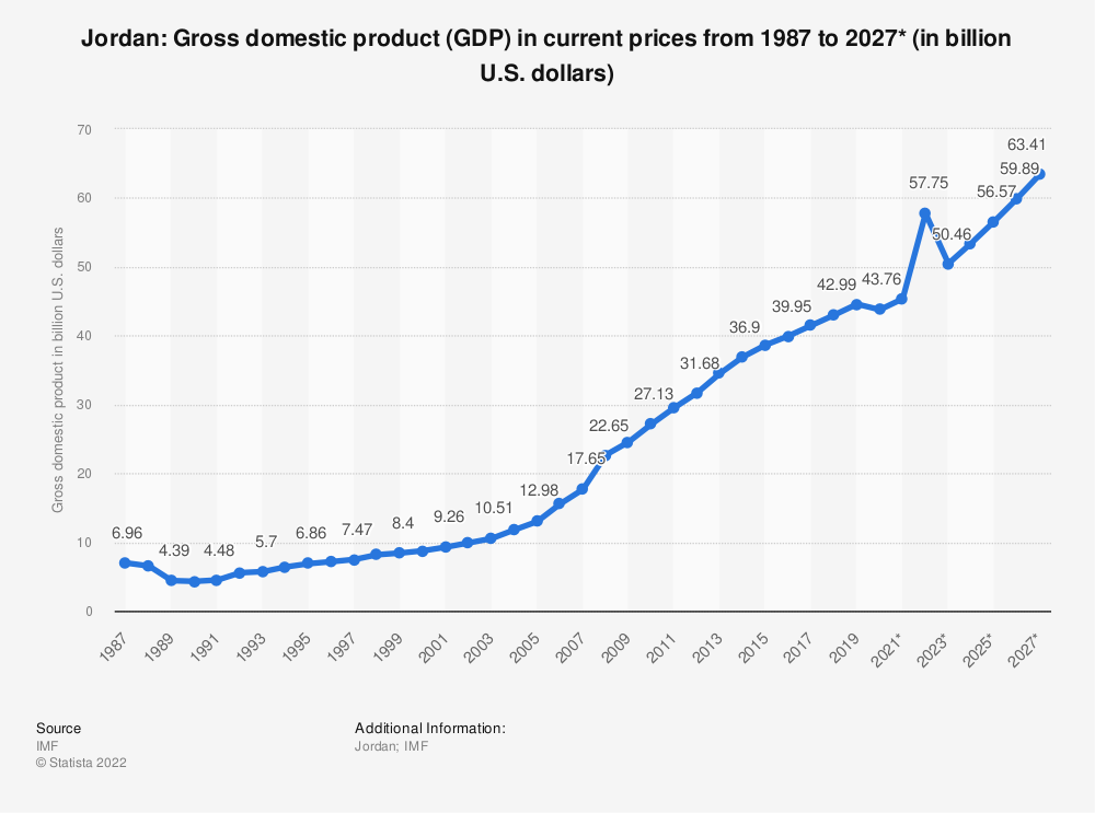 Statistic: Jordan: Gross domestic product (GDP) in current prices from 1985 to 2025* (in billion U.S. dollars) | Statista