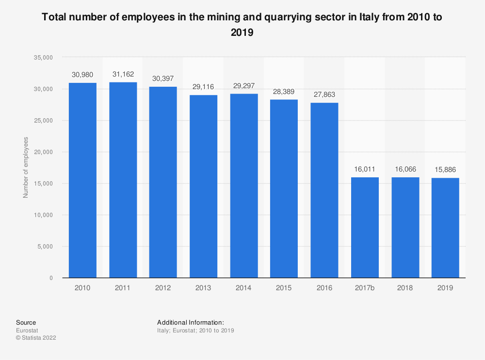 Statistic: Total number of employees in the mining and quarrying sector in Italy from 2008 to 2016 | Statista